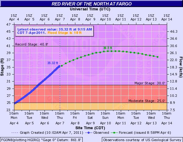NWS Flood Forecast for Fargo, North Dakota (7 April 2011)