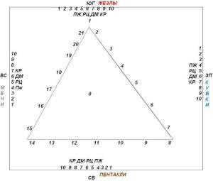 Схема активации уолоды таро