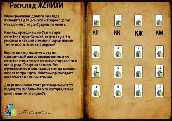 Расклад ЖЕНИХИ