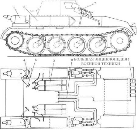 Схема размещения аппаратуры огнеметания на танке Flammpanzer II