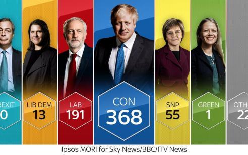 מדגמים בבריטניה: ניצחון למפלגה השמרנית של בוריס ג'ונסון בבחירות לפרלמנט