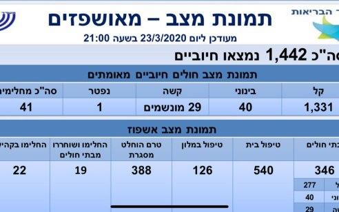 משרד הבריאות: מניין הנדבקים עלה ל-1442, מתוכם 29 במצב קשה