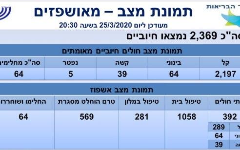 משרד הבריאות: מספר הנדבקים בקורונה עלה ל-2369, מתוכם 39 במצב קשה