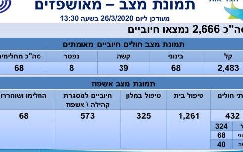 שמונה נפטרים מהקורונה: מספר החולים עלה ל-2666, מתוכם 39 במצב קשה