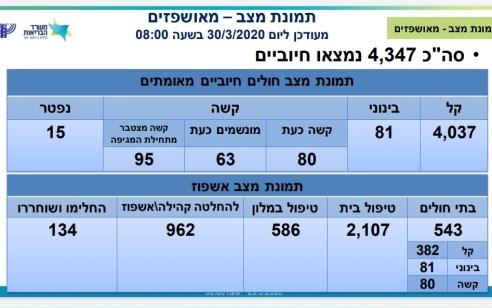 משרד הבריאות: מספר החולים בקורונה עלה ל-4347, מתוכם 80 במצב קשה