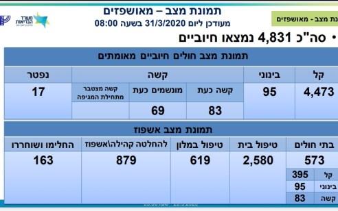 משרד הבריאות: מניין הנדבקים עומד על 4831, מתוכם 83 במצב קשה