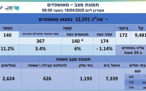 מספר הנפטרים בקורונה עלה ל-140, מספר הנדבקים עומד על 12,591, מתוכם 174 במצב קשה