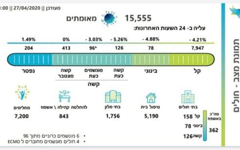 מספר הנדבקים בקורונה עומד על 15,555, מתוכם 126 מונשמים – מספר הנפטרים עומד על 204