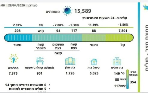 מספר הנפטרים מקורונה עלה ל-208, מספר הנדבקים עומד על 15,589, מתוכם 94 מונשמים