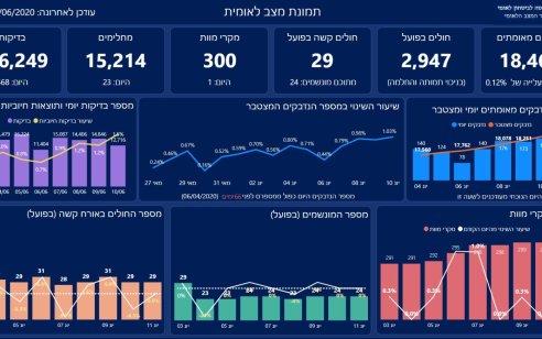 הקורונה בישראל: מניין הנפטרים עלה ל-300; מספר החולים הפעילים עומד על 2,947