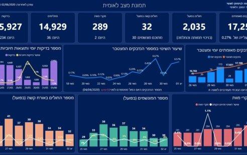 הקורונה בישראל: מספר הנפטרים עלה ל-289, מספר הנדבקים עומד על 17,253