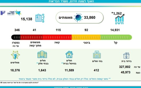 משרד הבריאות: 1,262 נדבקים חדשים בקורונה ביממה החולפת, 115 במצב קשה, 2 נוספים נפטרו