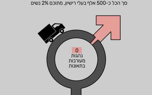 לרגל יום האישה: סטטיסטיקות בנושא נהיגת נשים ושיעור המעורבות של נהגות בתאונות דרכים