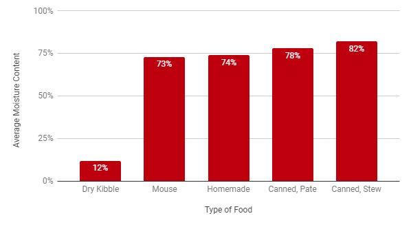 Average % Moisture Content of Cat Food