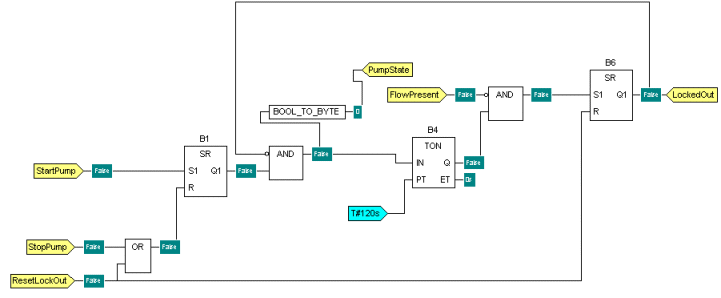 An Overview Of Software Languages For Programmable Logic