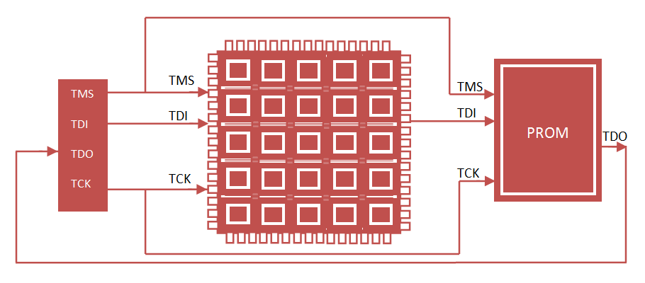 FPGA JTAG Configuration