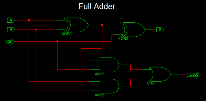 Full Adder VHDL Code