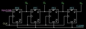Serial In Parellel Out Shift Register