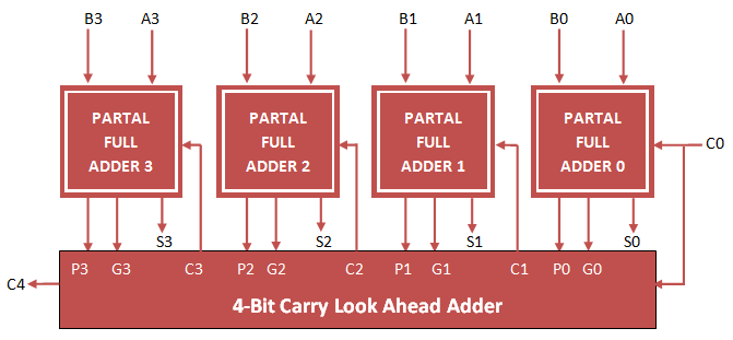 Carry Look Ahead Adder VHDL Code