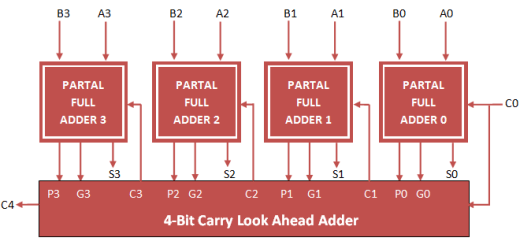 4 bit carry look ahead adder vhdl