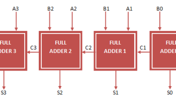 64 Bit Alu Verilog Code