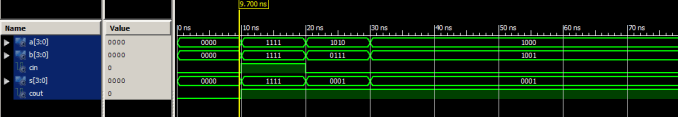 Output Waveform for carry look ahead adder vhdl