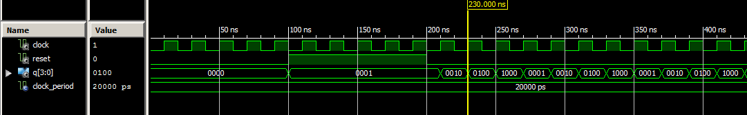 VHDL Testbench waveform ring counter
