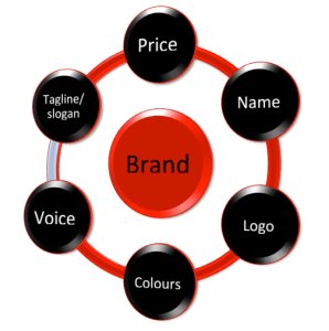 Elements of a brand
