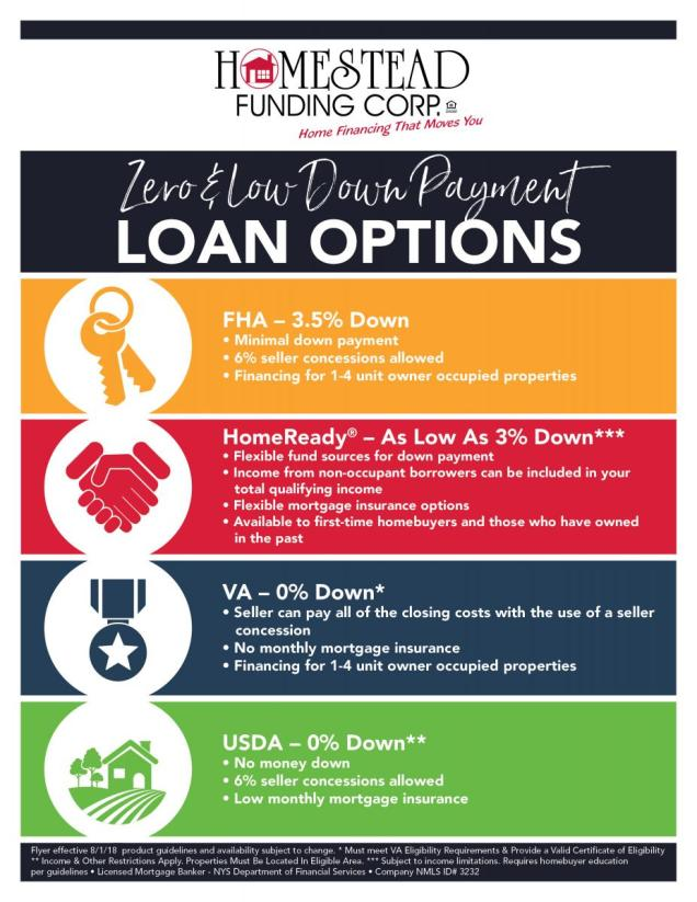Zero and Low Down Payment Loan Options