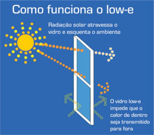 vidro low-e