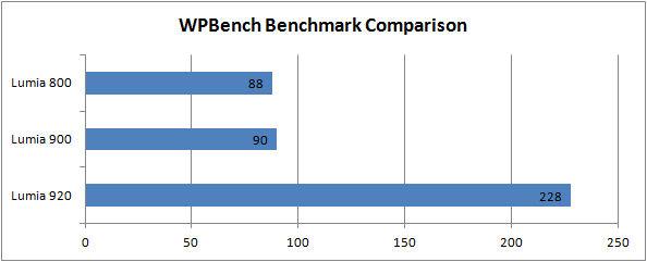 WPBench comparison