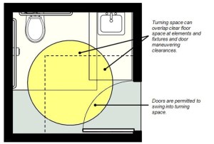 "A drawing of an accessible bathroom entry door with the following text: ""Turning space can overlap clear floor space at elements and fixtures and door maneuvering clearances"" and ""Doors are permitted to swing into turning space."""