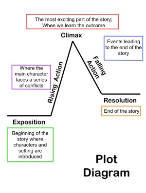plot diagram | All Access Pass