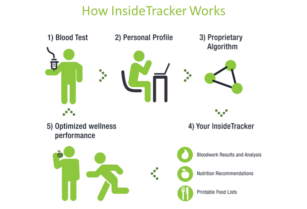 Use insidetracker to optimized your life
