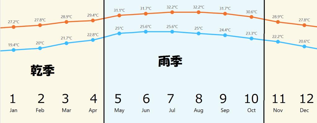 カンクンの天気(雨季乾季)