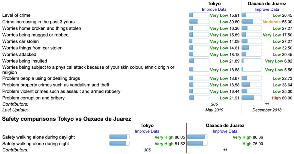東京とオアハカの比較(治安)
