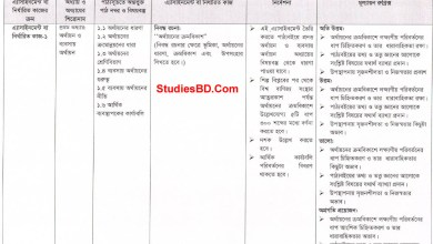 Class 9 Finance and Banking 2nd Week Assignment Answer- ফিন্যান্স