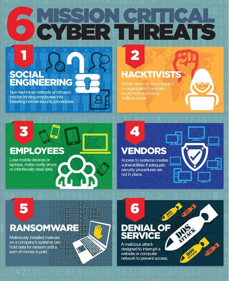 6-Cyberthreats