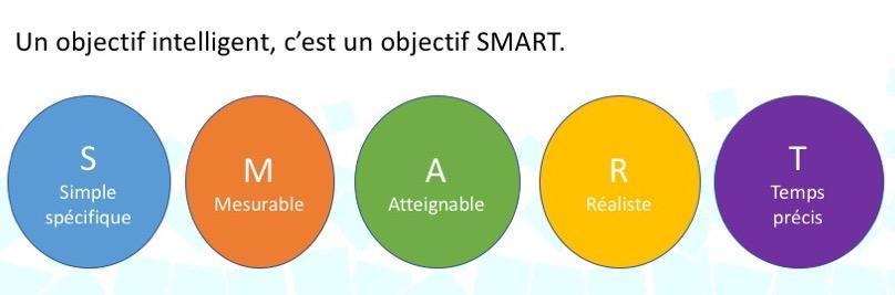 objectif smart