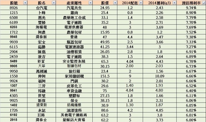 高殖利率股2014