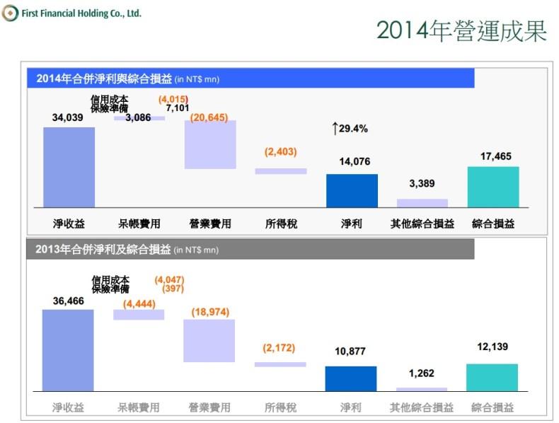 2892營運成果2014