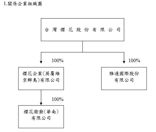 9911組織圖