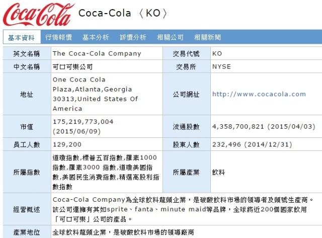 可口可樂基本資料