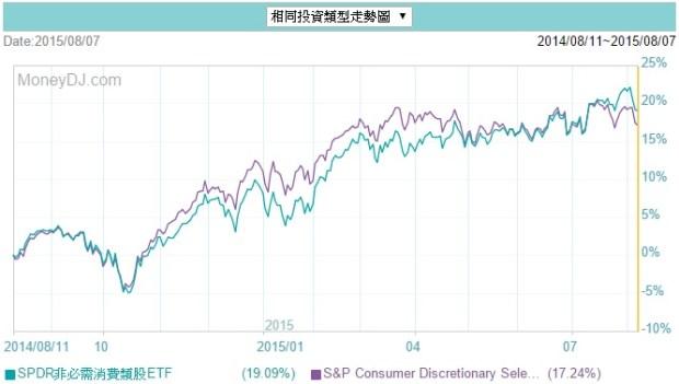xly追蹤指數比較