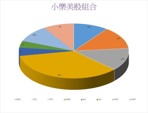 2015小樂美股組合圖表