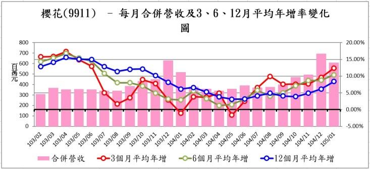 櫻花營收年增率