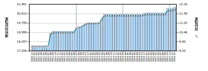 6189董監