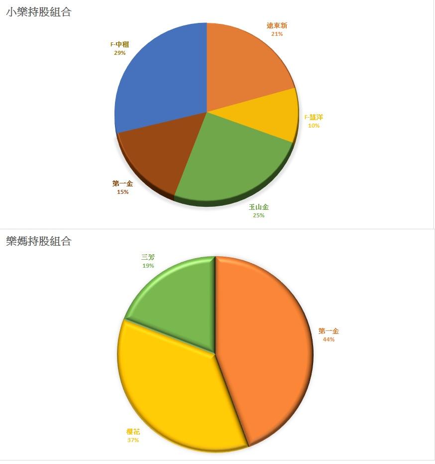 小樂投資組合0609