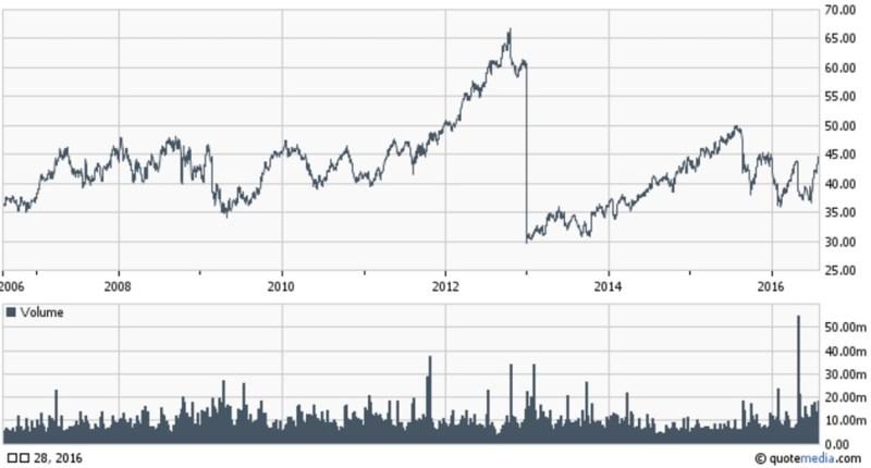 十年股價走勢