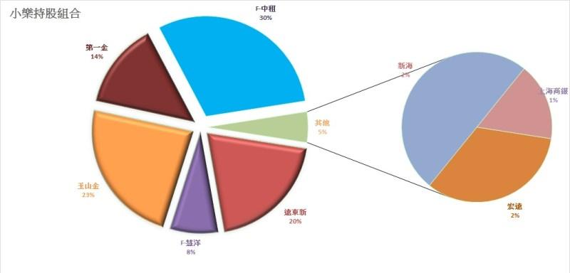 %e5%b0%8f%e6%a8%82%e6%8c%81%e8%82%a1%e7%b5%84%e5%90%880910